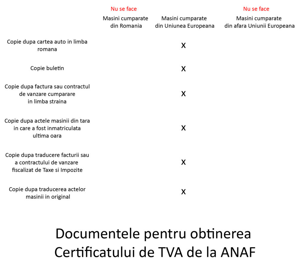documente pentru obtinerea certificatului de tva anaf inmatriculare auto